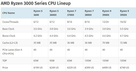 AMD Ryzen 3000 Series CPU Lineup