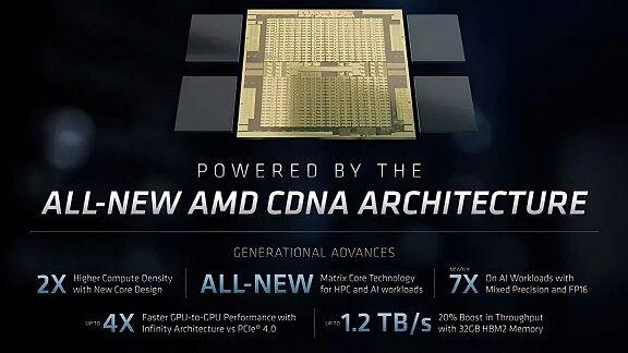 AMD-Instinct-MI100-Architecture