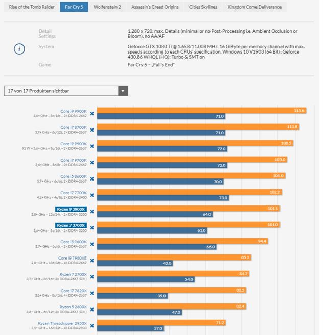 AMD-Ryzen-9-3900X-and-Ryzen-7-3700X-CPU-Review_Far-Cry