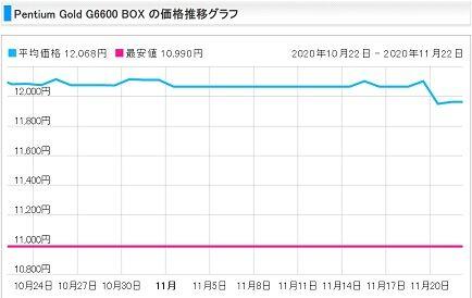 Pentium_Gold_G6600_BOX