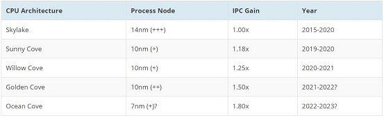 Intel CPU Generational IPC Chart