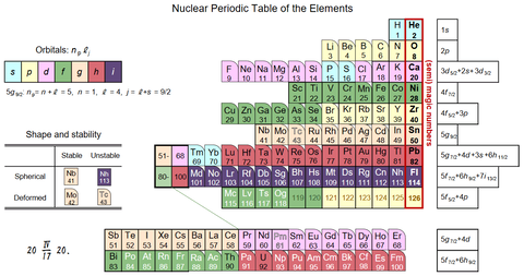 the table of elements