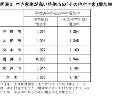 空家@その他空家増加率