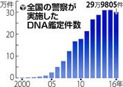 DNA4-2