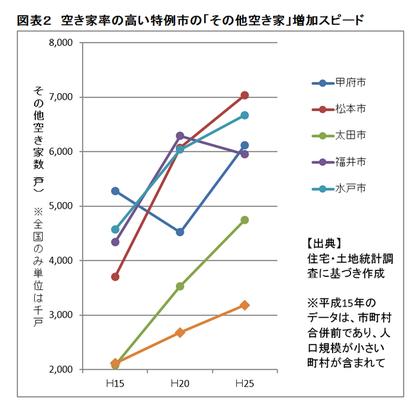空家率@増加スピード