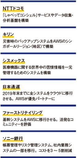 アマゾン・ウェブ・サービス7