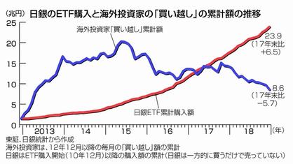 日銀の株投資24兆円