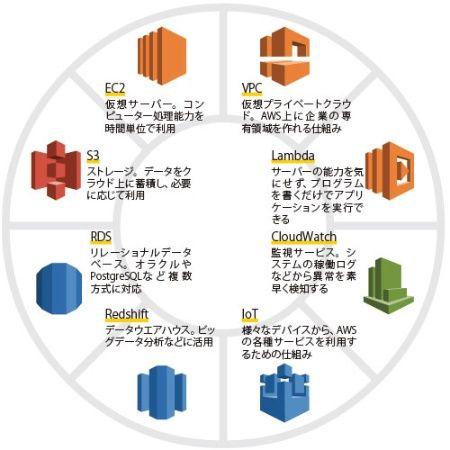 アマゾン・ウェブ・サービス6