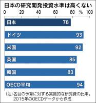 日本の科学技術水準