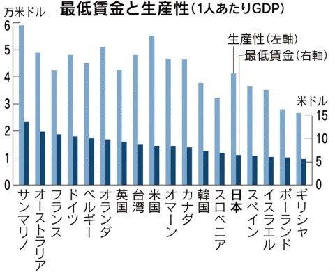 日経@最低賃金@20年間で自給低下は日本のみ