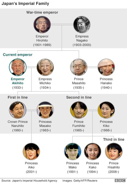 japan_imperial_family_tree