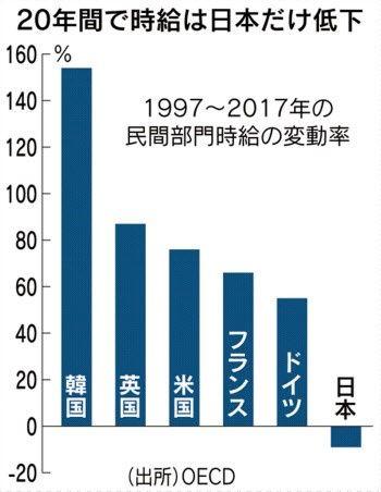 日経@20年間で自給低下は日本のみ