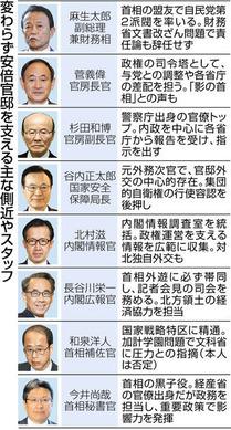 東京新聞 忖度を生んだ権勢