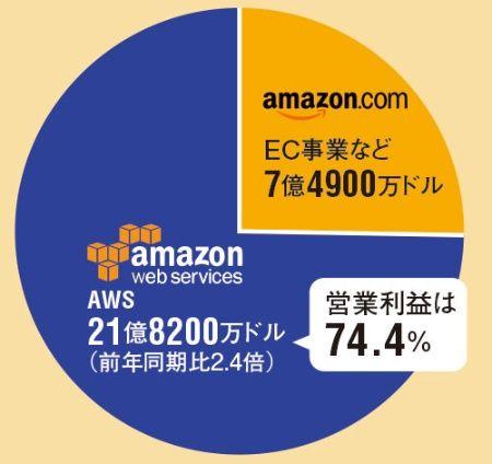 アマゾン・ウェブ・サービス3