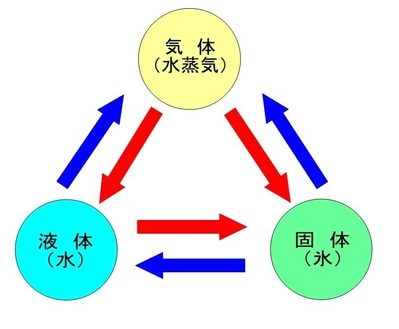 水の三態変化