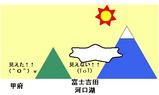 富士山_地形2