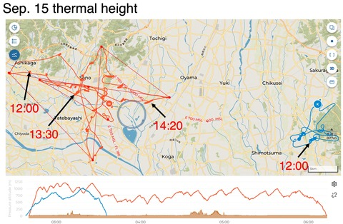 0915_thermal_height