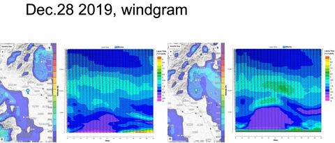 windgram