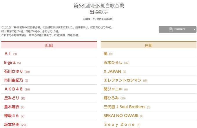 第68回NHK紅白歌合戦 BABYMETAL(初)出場ならず・・・
