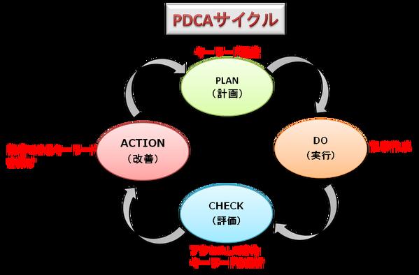 SEO対策のPDCAサイクルの画像