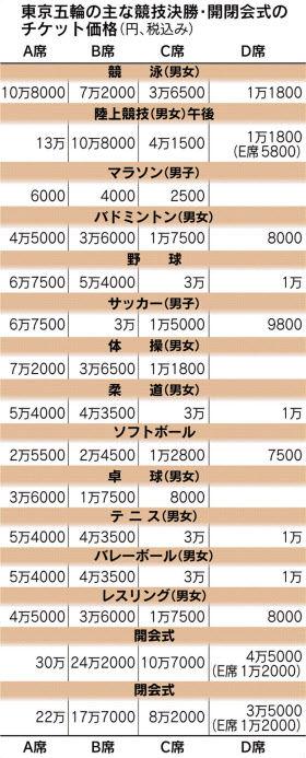 【衝撃】東京五輪一般チケットの価格が公表されるwwwwwwwww
