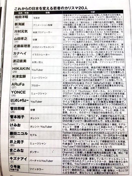 【朗報】「これからの日本を支える20人」が発表されるwwwwwwww