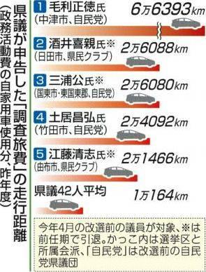 大分県議会の議員の1年間の車の走行距離が最長で6万6393キロだった事が判明wwwww