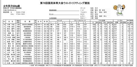 和歌山国体 62kg級 富永選手 第16位
