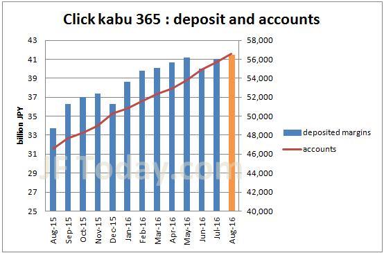 TFX-clickkabu365-accounts-margin-201608