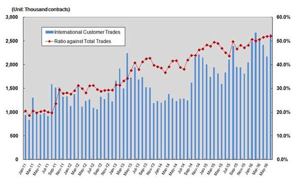 tocom-international-customer-trades-201607