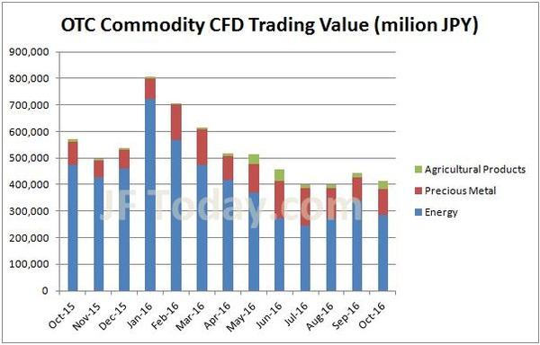 otc-commodity-cfd-volume-201610