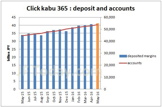 tfx-clickkabu365-accounts-margin-201605
