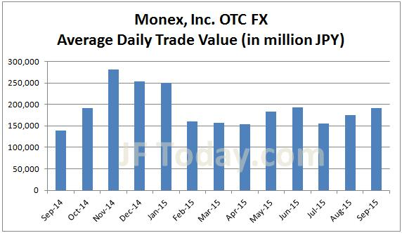 Monex group forex