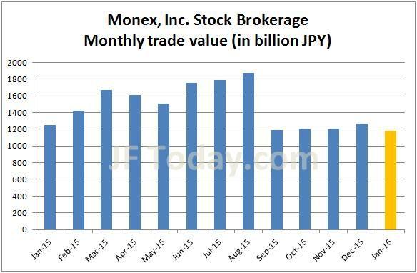 monex-stock-201601