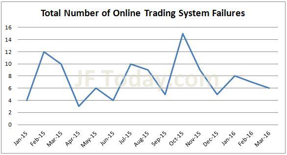 jsda-total-system-failures-201603