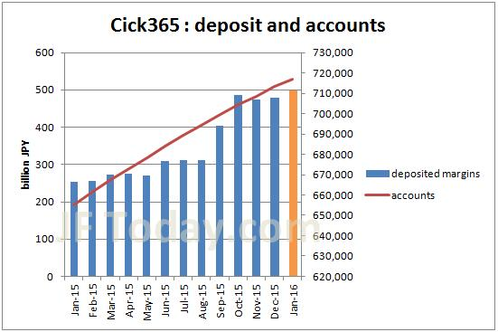 tfx-click365-accounts-margin-201601