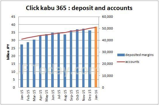 tfx-clickkabu365-acccoutns-margin-201601
