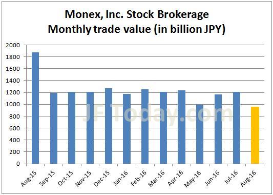 monex-stock-201608