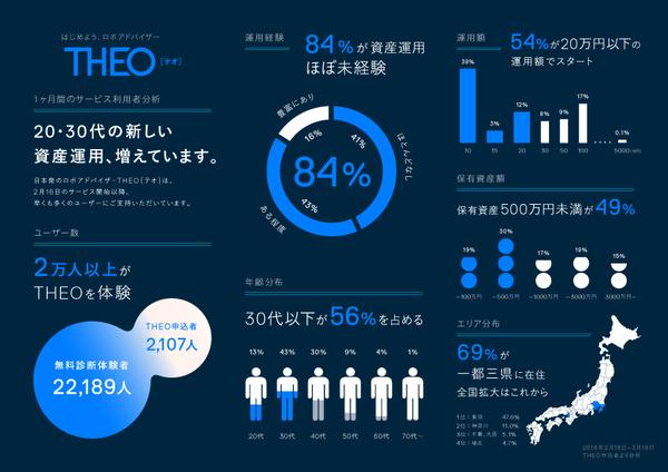 theo-infographics