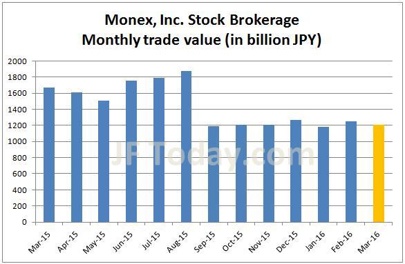 monex-stock-201603