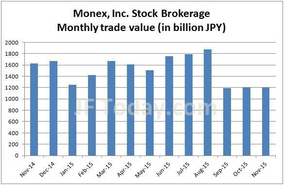 monex-stock-201511