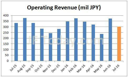 invast-consolidated-operating-revenue-201607