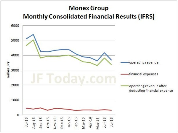 monex-group-financial-result-201607