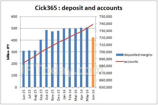 tfx-click365-accounts-margin-201606