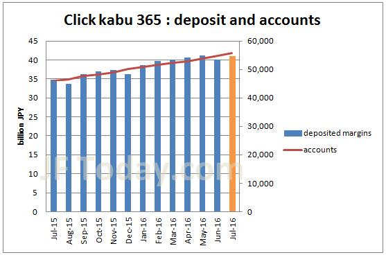 tfx-clickkabu365-accounts-margin-201607