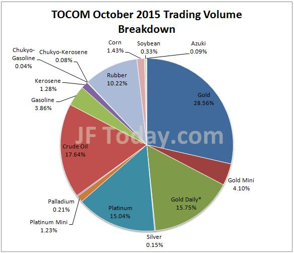 tocom-201511