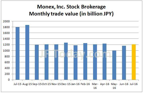 monex-stock-201607