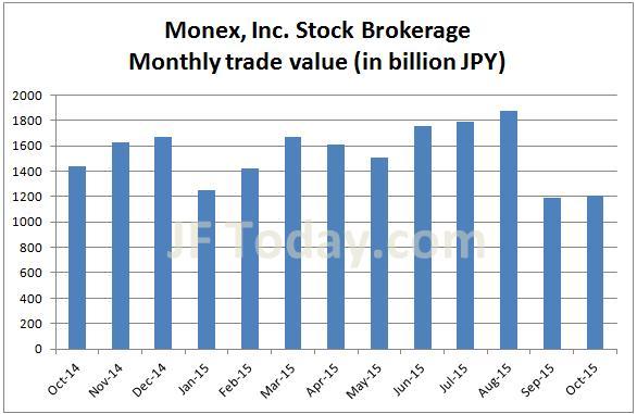 monex-stock-201510
