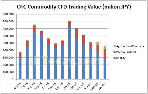 otc-commodity-cfd-volume-201606