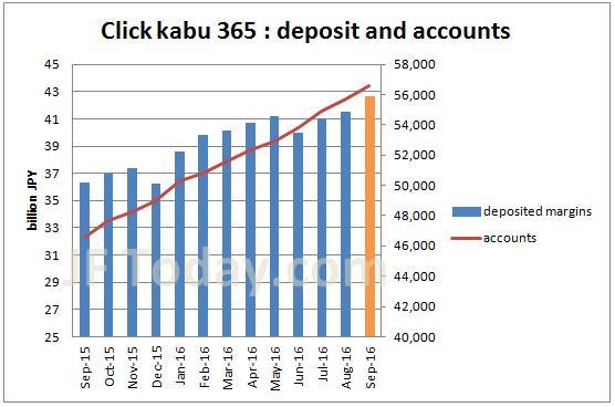 tfx-clickkabu365-account-margin-201609